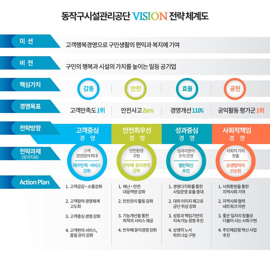 동작구 시설관리공단 vision 전략 체계도