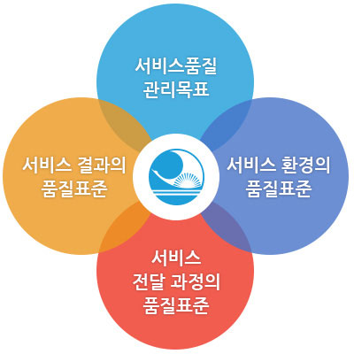 핵심서비스 이행표준 (서비스품질 관리목표 | 서비스환경의 품질표준 | 서비스 전달 과정의 품질표준 | 서비스 경과의 품질표준)