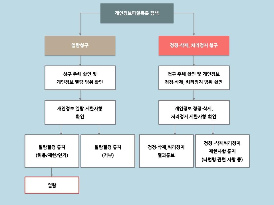 개인정보 열람, 정정, 삭제, 처리정지 청구